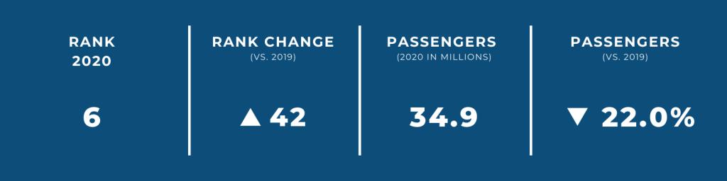 World's Biggest Airports in 2020 — #6 Chongqing International Airport