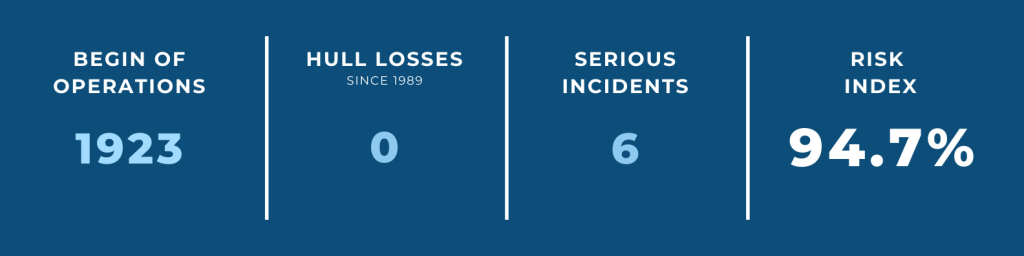 World's Safest Airlines — #4 Finnair