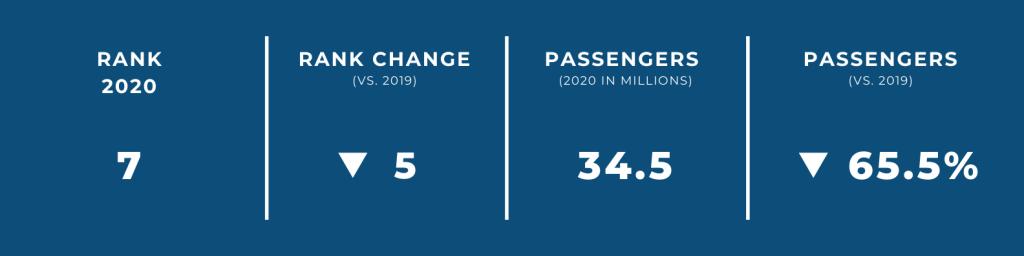 World's Biggest Airports in 2020 — #7 Beijing International Airport