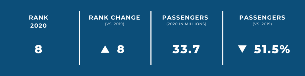 World's Biggest Airports in 2020 — #8 Denver International Airport
