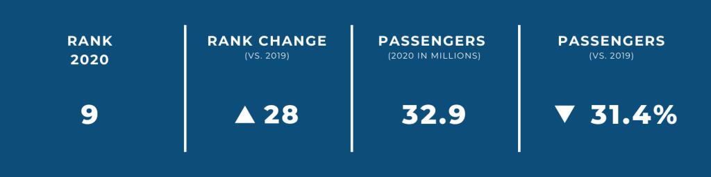 World's Biggest Airports in 2020 — #9 Kunming International Airport