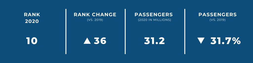 World's Biggest Airports in 2020 — #10 Shanghai Hongqiao International Airport