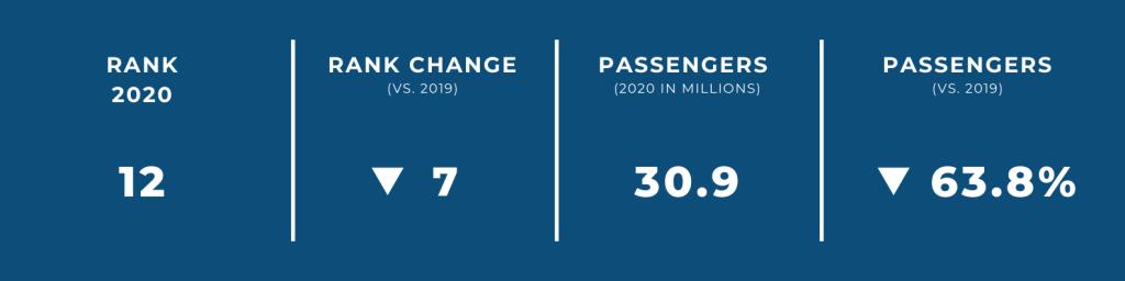 World's Biggest Airports in 2020 — #12 Tokyo Haneda Airport