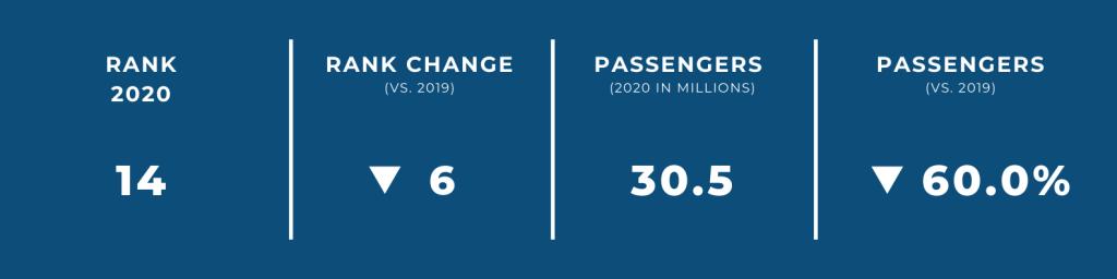 World's Biggest Airports in 2020 — #14 Shanghai International Airport