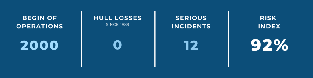World's Safest Airlines — #11 jetBlue