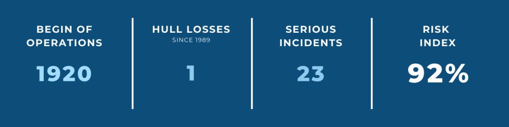 World's Safest Airlines — #13 KLM
