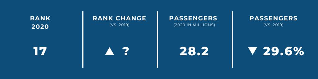 World's Biggest Airports in 2020 — #18 Hangzhou Airport
