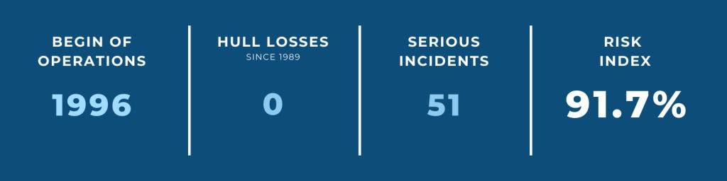 World's Safest Airlines — #14 easyjet