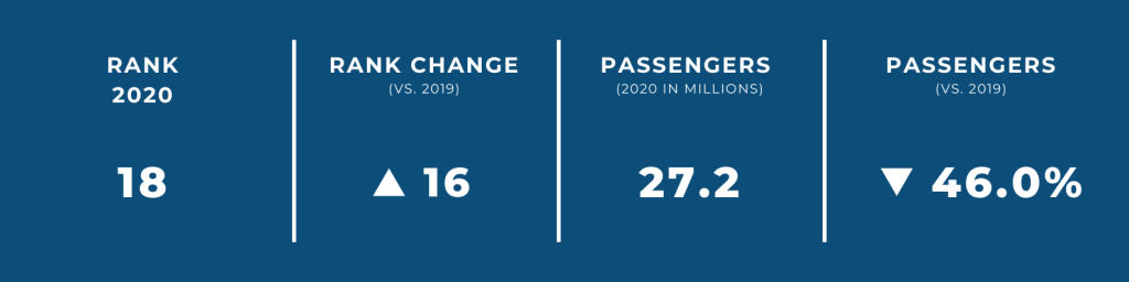 World's Biggest Airports in 2020 — #18 Charlotte International Airport