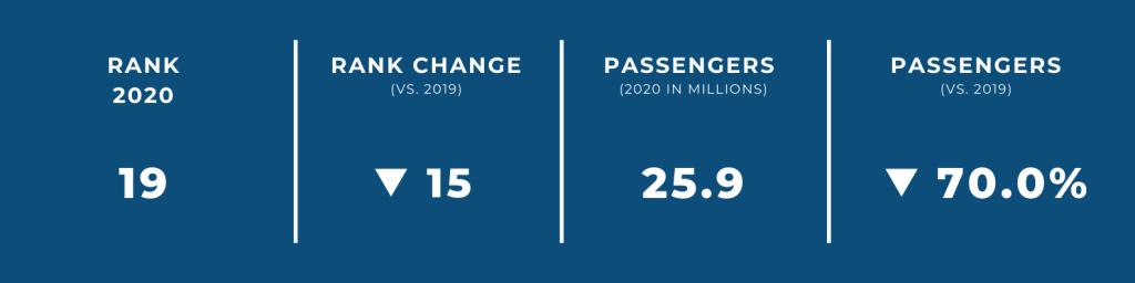 World's Biggest Airports in 2020 — #19 Dubai International Airport