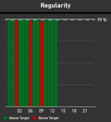 Airline Reliability KPI — Hourly