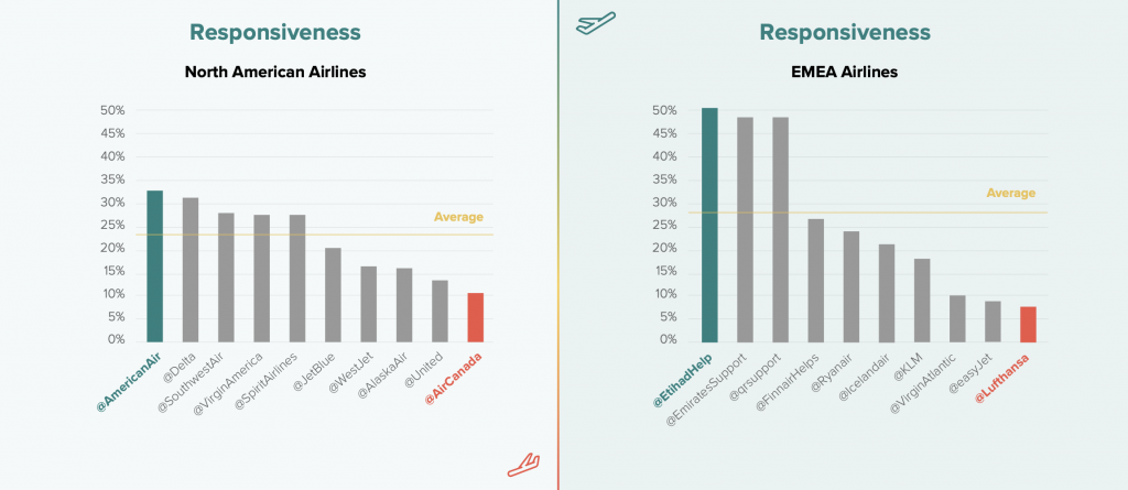 Airline Customer Service, Responsiveness Overview
