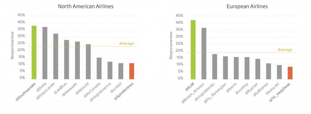 Airline Customer Service, development airlines