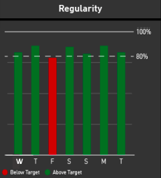 Airline Reliability Weekly