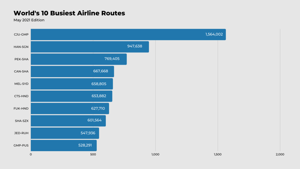 World's 10 busiest airline routes