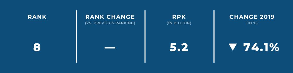 World's Biggest Airlines — April 2021 — Air France / KLM