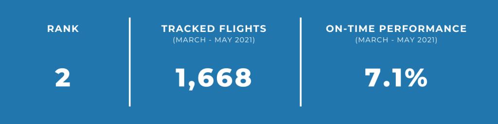 unpunctual airlines solomon airlines
