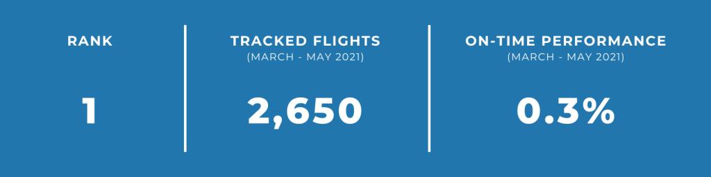 unpunctual airlines yakutia