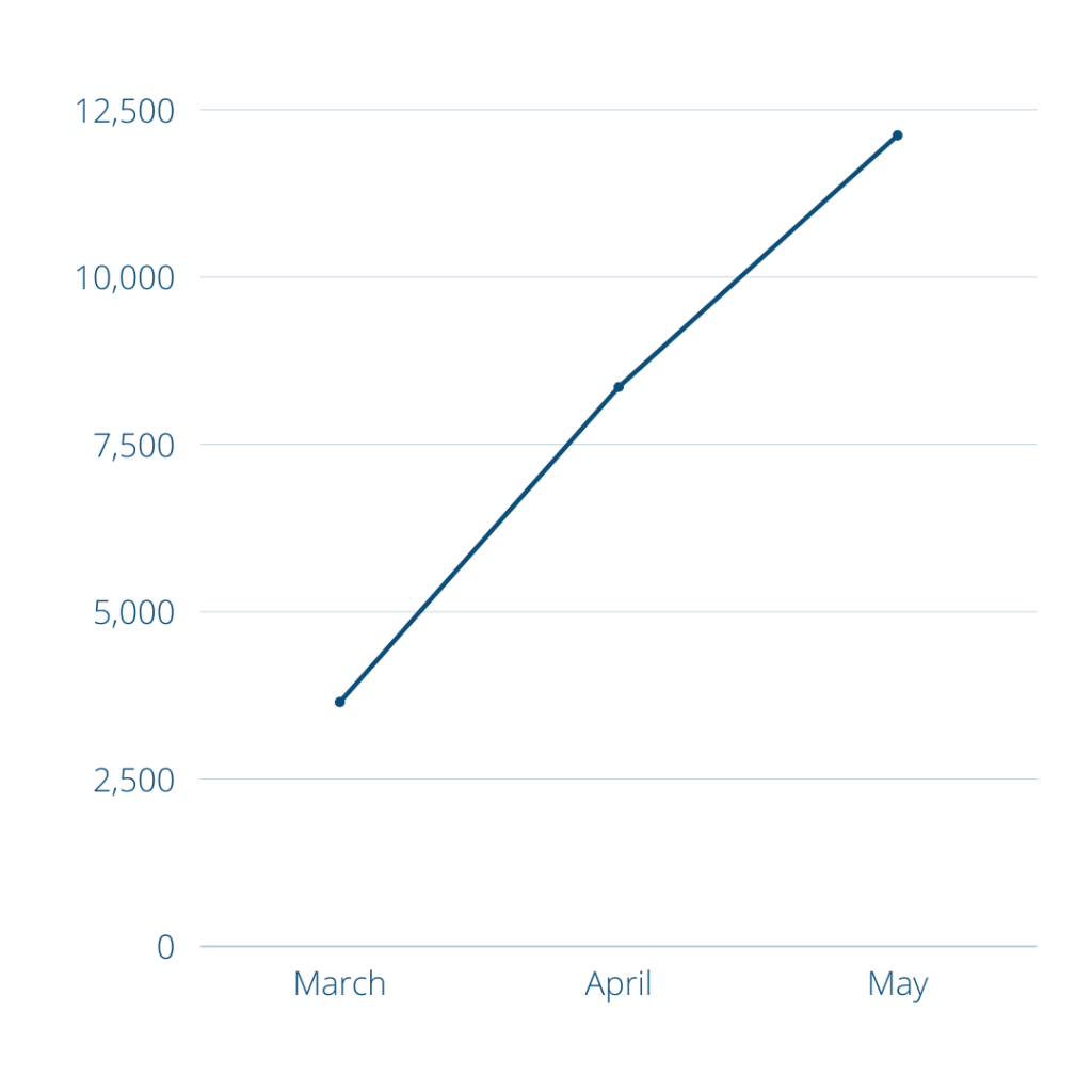 Airline Benchmark: Ryanair, Number of Flights