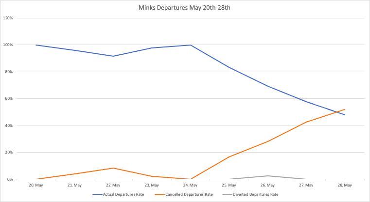 Minsk Airport Departures