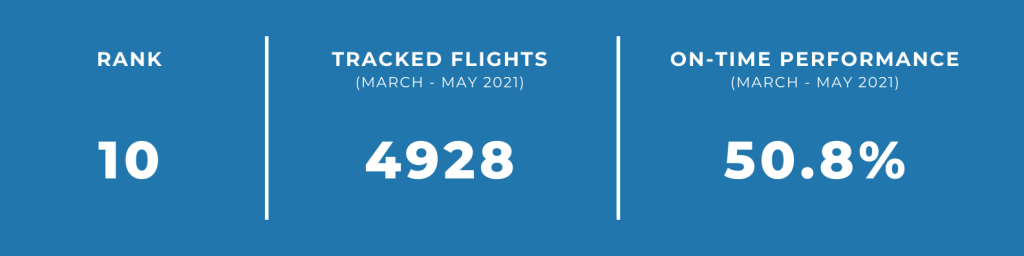 unpunctual airlines malindo airways
