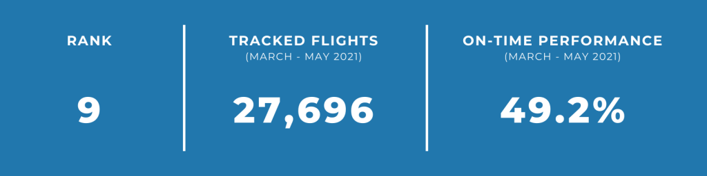 unpunctual airlines batik air