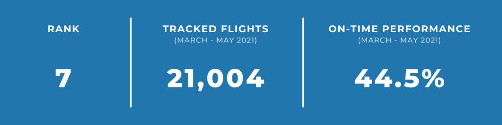 unpunctual airlines go air