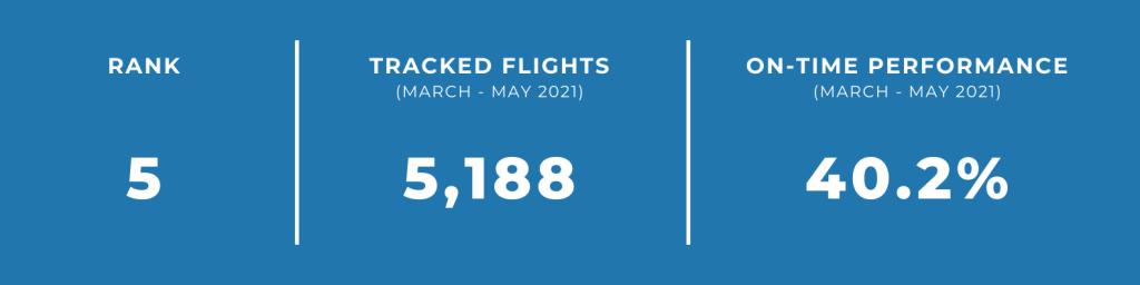 unpunctual airlines intercarribean airlines