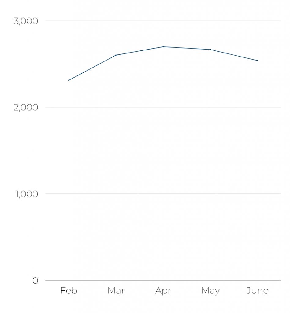 Etihad's - Number of flights per month Feb - Jun '21