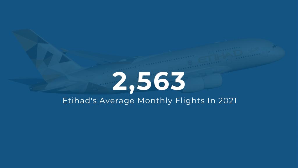 Etihad Average Monthly Flights 2021