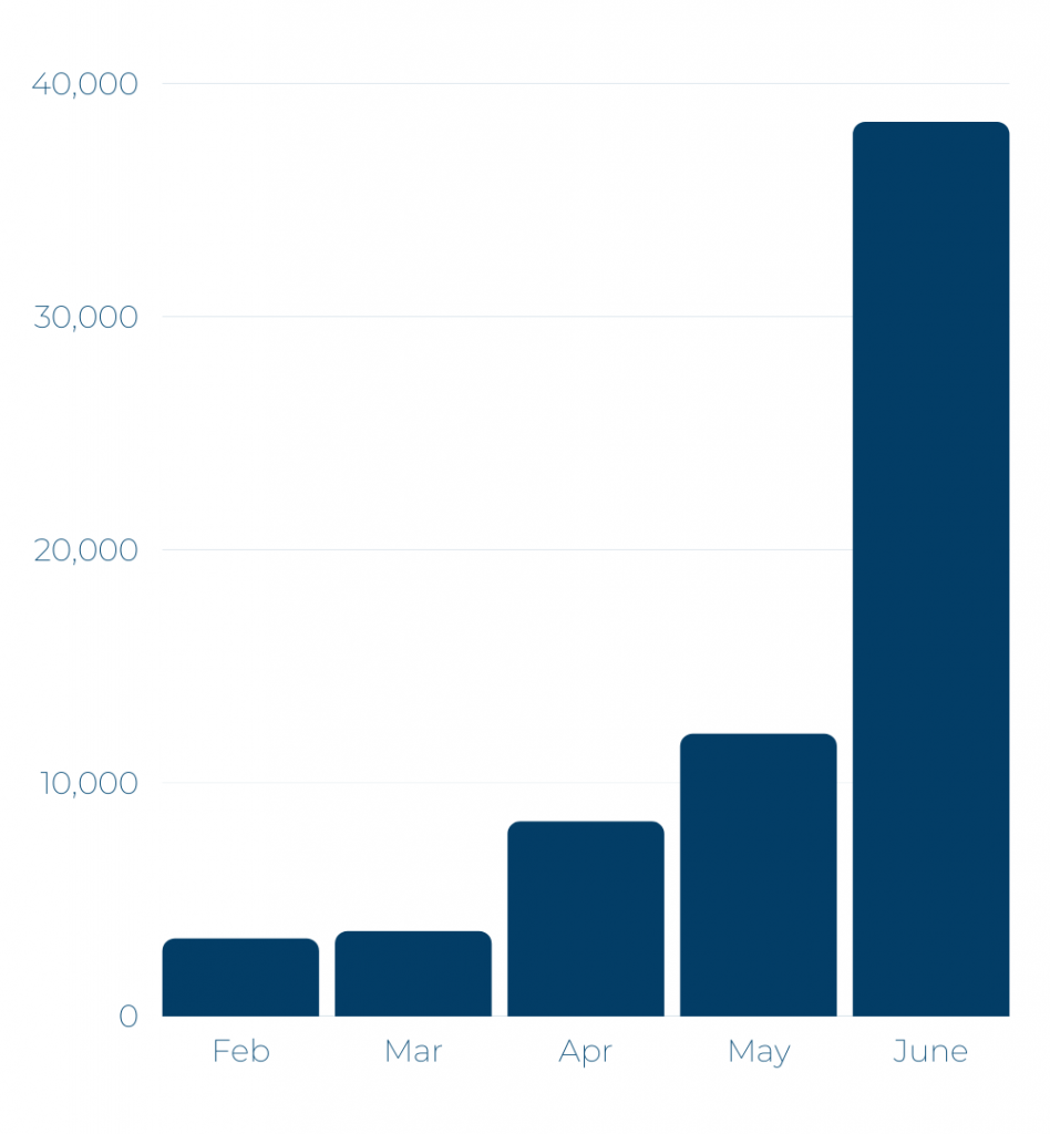 Ryanair's - Number of flights per month