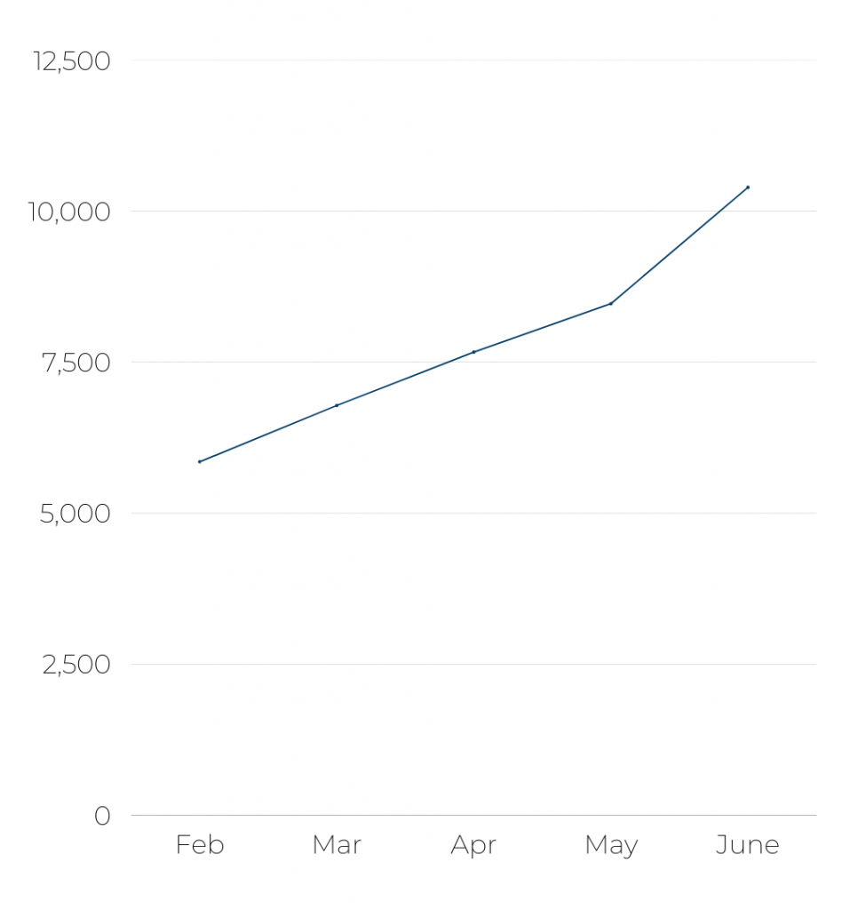 Iberia's - Number of flights per month