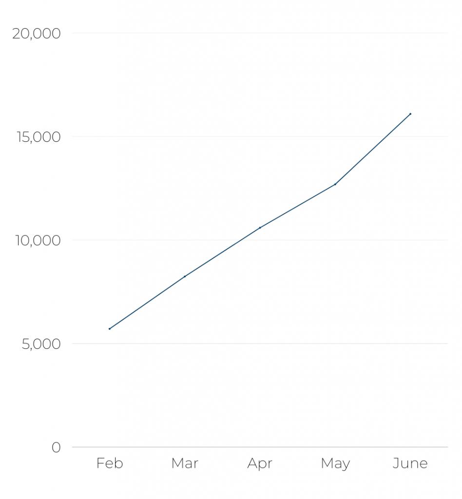 Lufthansa's - Number of flights per month