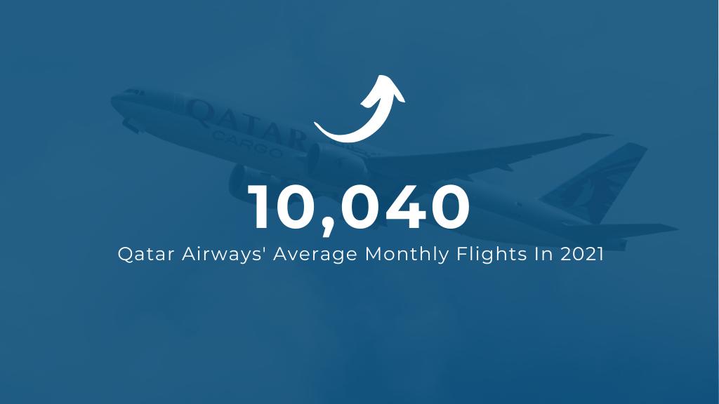 Qatar Airways Average Monthly Flights in 2021