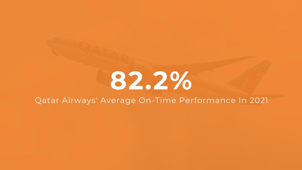 Qatar Airways Average Flight Punctuality in 2021