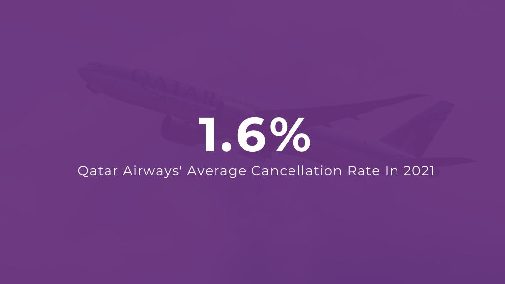 Qatar Airways Average Flight Cancellation Rate 2021