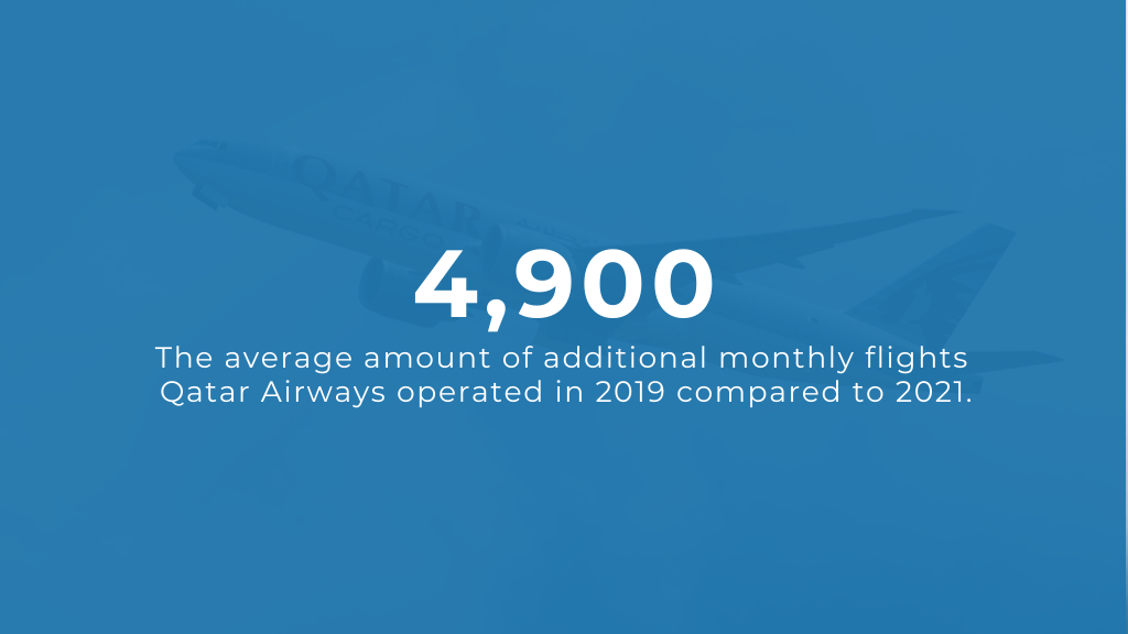 Qatar Airways Flights Compared to pre-COVID