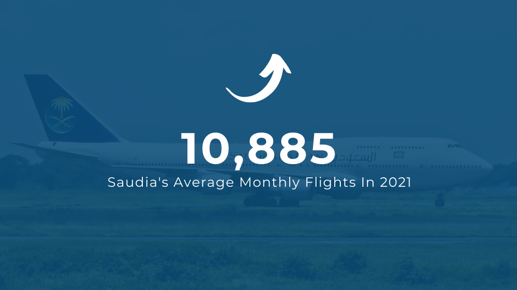 Saudi Arabian Airlines Monthly Flights in 2021
