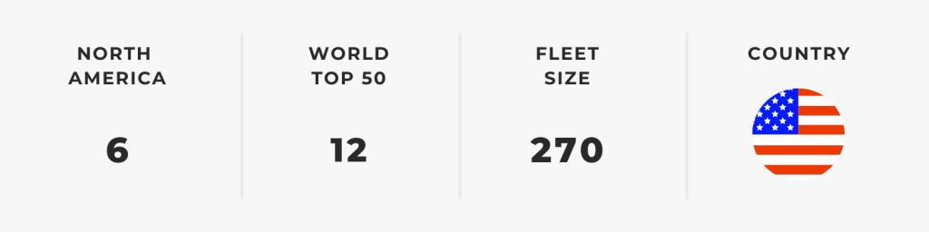 Biggest North American Airlines — JetBlue