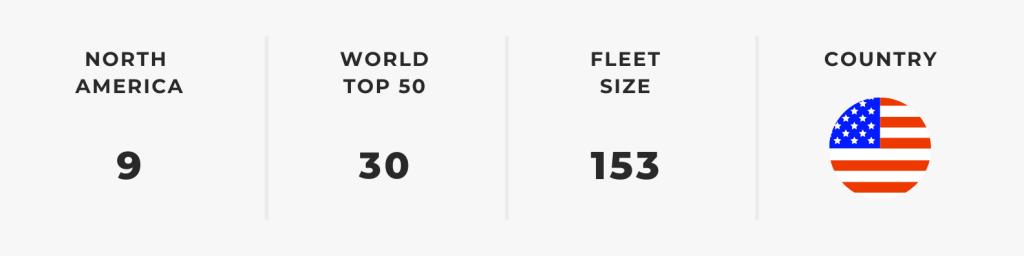 Biggest North American Airlines — Spirit Airlines