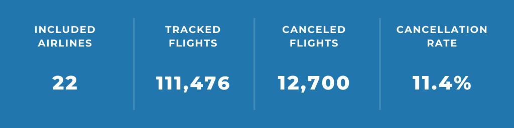 Airline Cancellation — Latin America