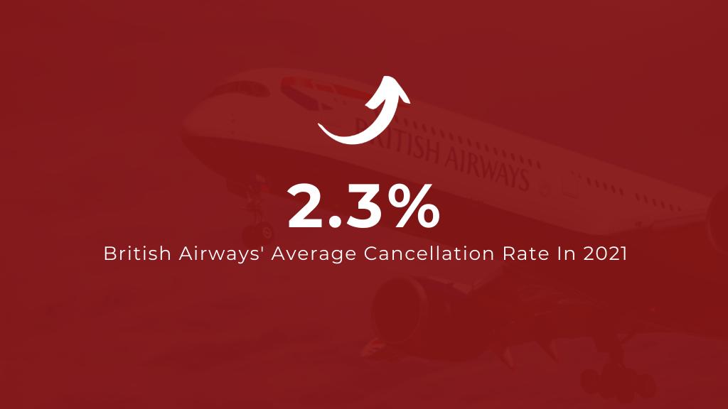 British Airways Average Flight Cancellation Rate in 2021