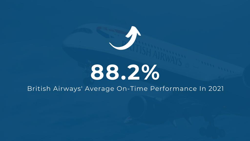 British Airways Flight Punctuality in 2021