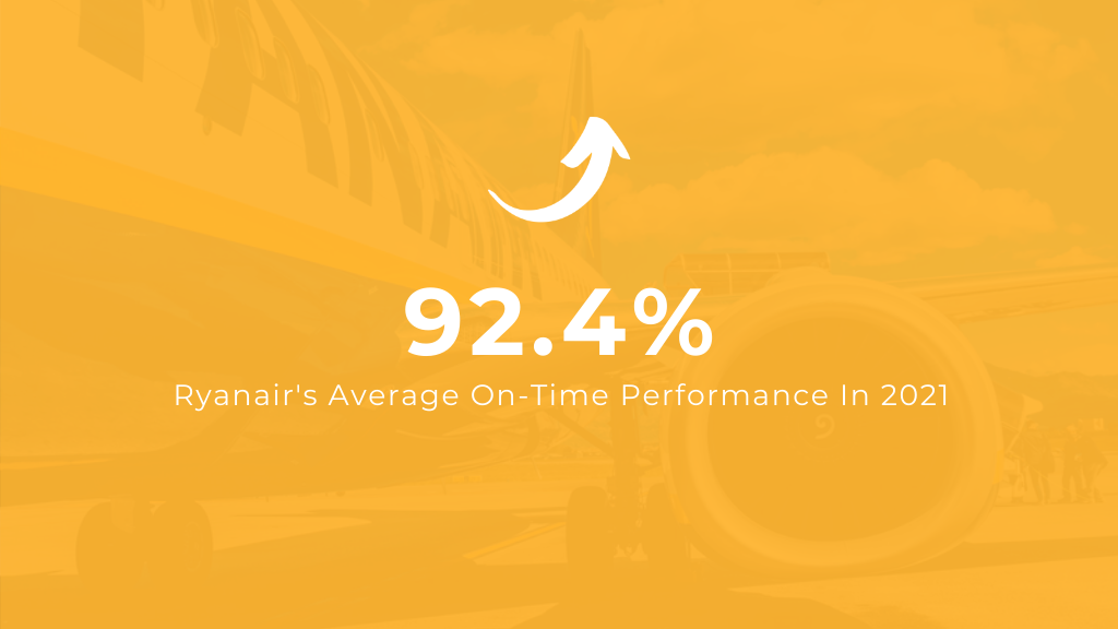 Ryanair's Average On-Time Performance in 2021