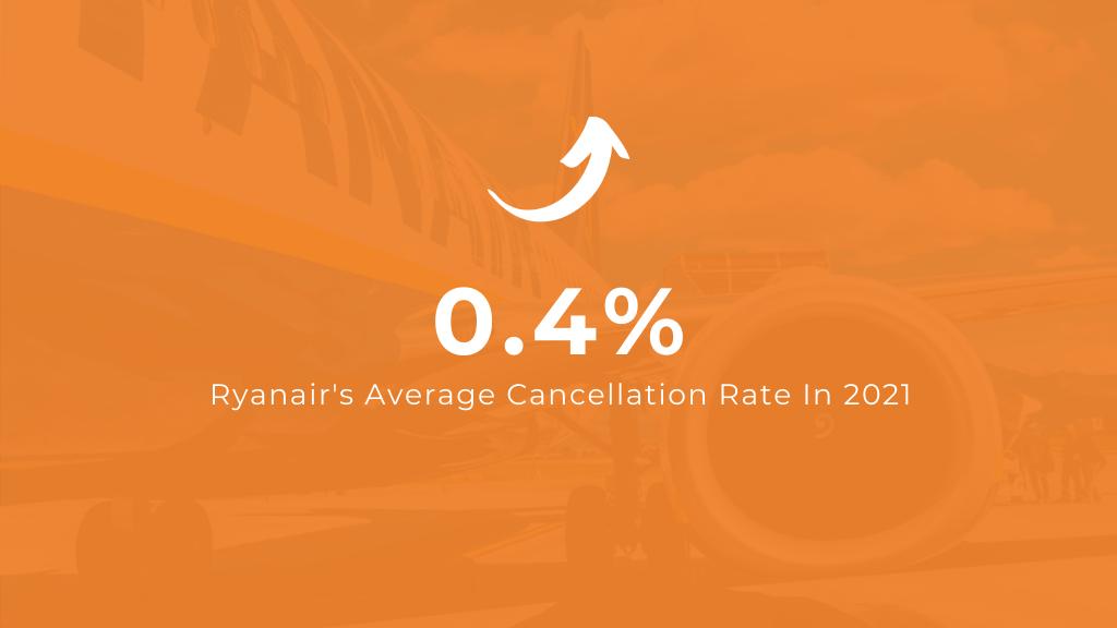 Ryanair's Average Flight Cancellation Rate in 2021