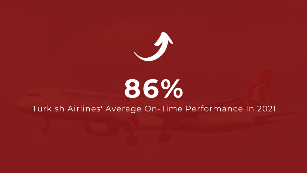 Turkish Airlines Average On Time Performance in 2021