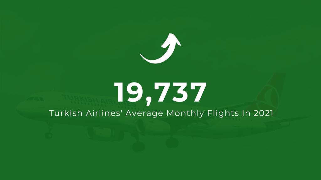 Turkish Airlines Average Monthly Flights in 2021