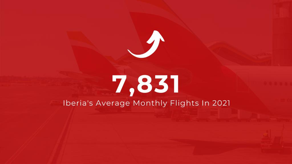 Iberia's Average Monthly Flights in 2021