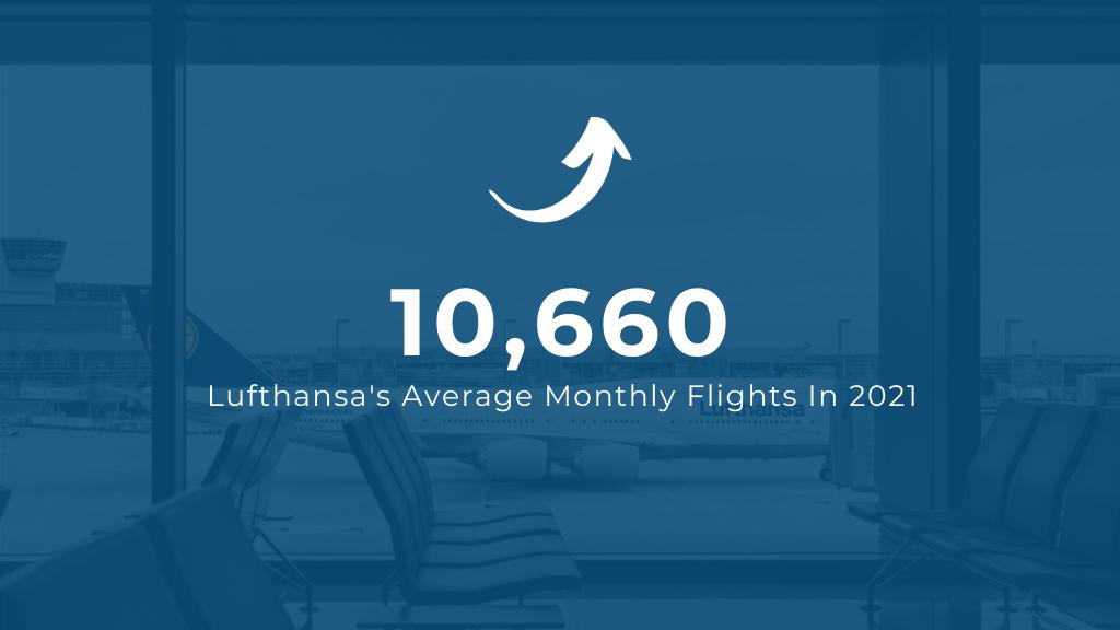 Lufthansa Average Monthly Flights in 2021