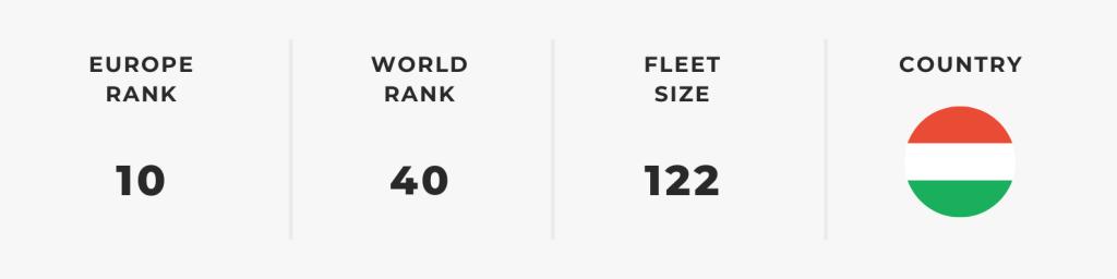 Top 10 European Airlines - Wizz Air